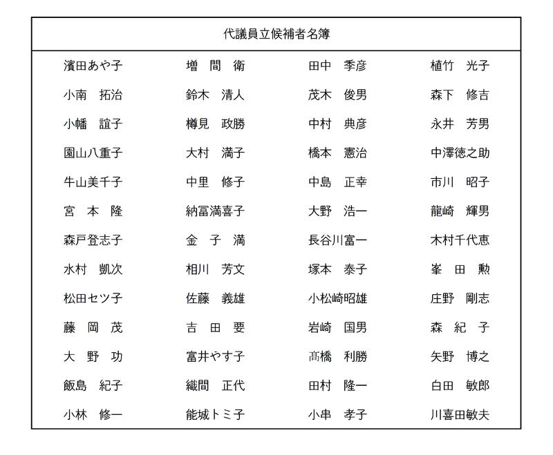 代議員立候補者名簿